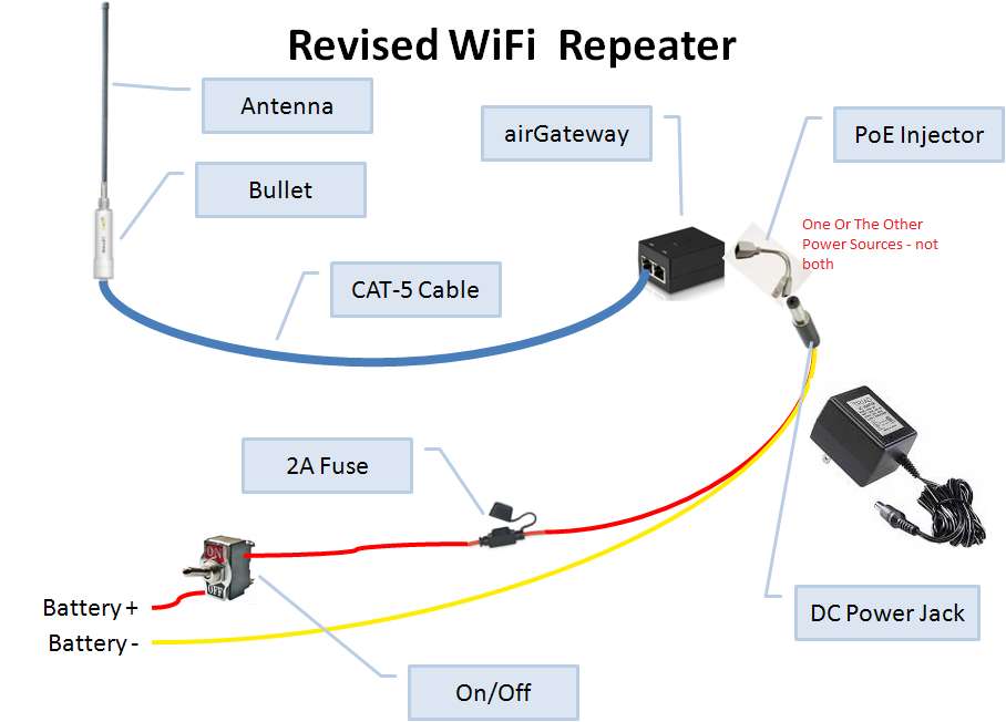 WiFi Repeater Overview
